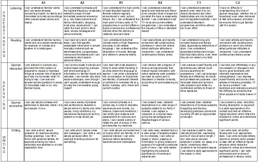 Common certificates for languages